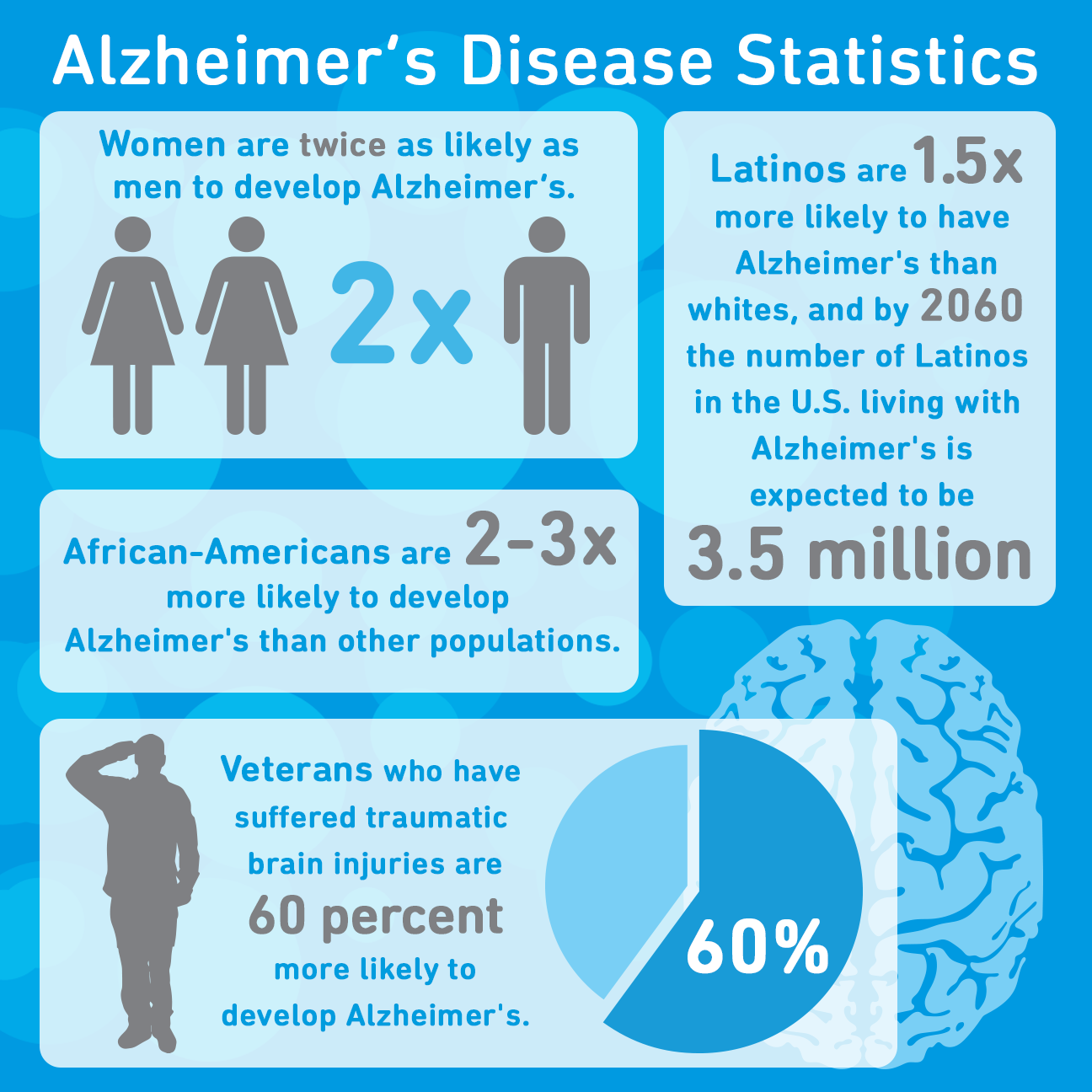 Infographic for Alzheimer's